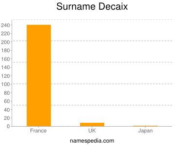 Surname Decaix