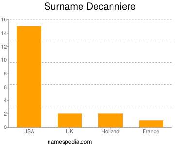 Surname Decanniere