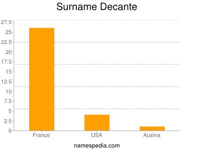 Surname Decante