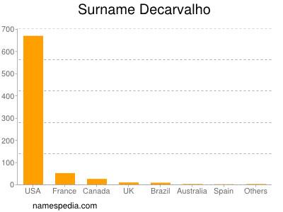Surname Decarvalho