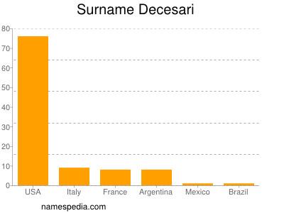 Surname Decesari