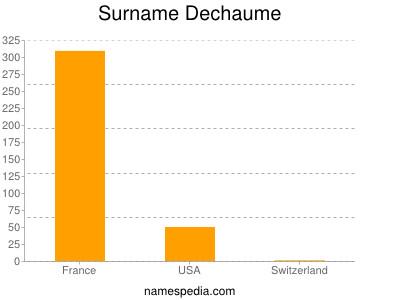 Surname Dechaume