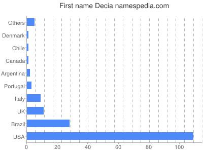 Given name Decia