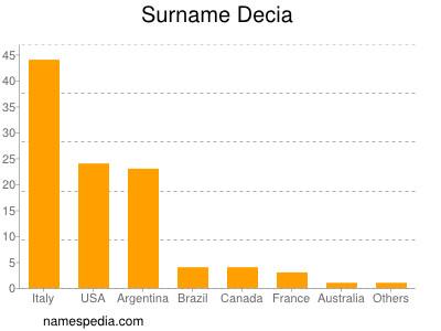 Surname Decia