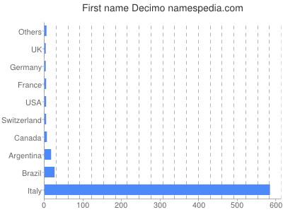 Given name Decimo