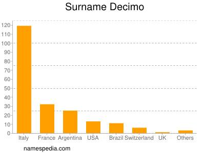 Surname Decimo