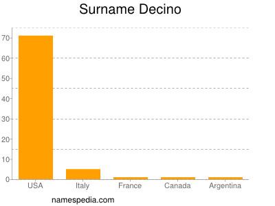 Surname Decino