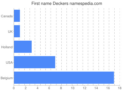 Given name Deckers
