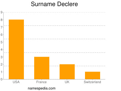 Surname Declere