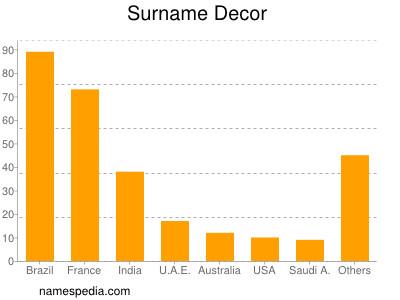 Surname Decor