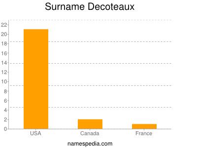 Surname Decoteaux