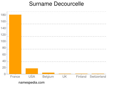 Surname Decourcelle
