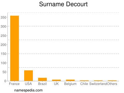 Surname Decourt