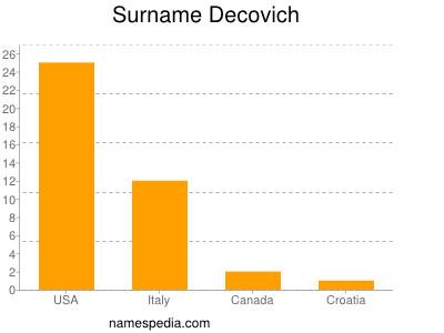 Surname Decovich