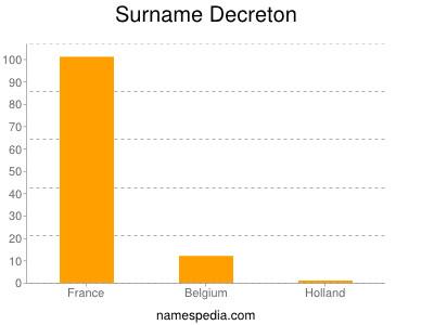 Surname Decreton