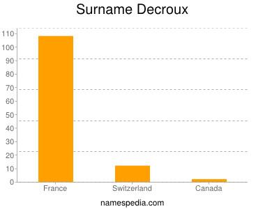 Surname Decroux