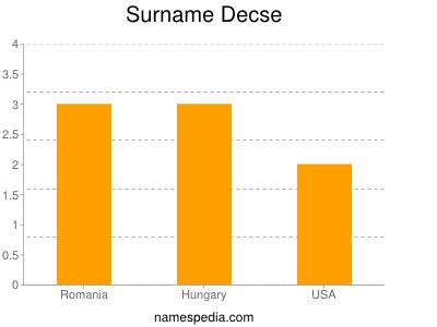 Surname Decse