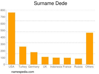 Surname Dede