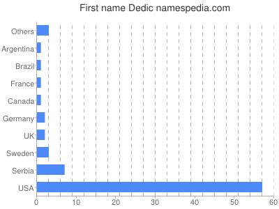 Given name Dedic