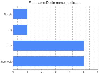 Given name Dedin