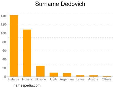 Surname Dedovich