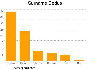 Surname Dedus