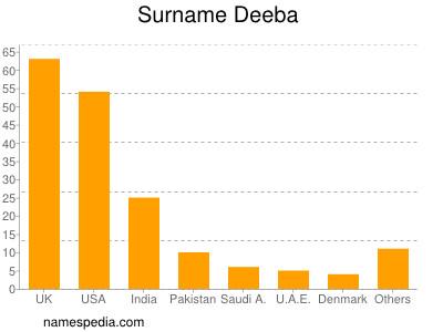 Surname Deeba