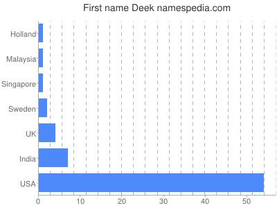 Given name Deek