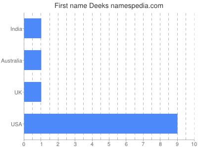 Given name Deeks