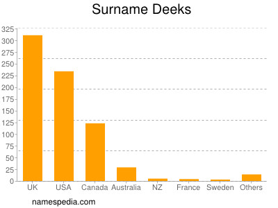 Surname Deeks