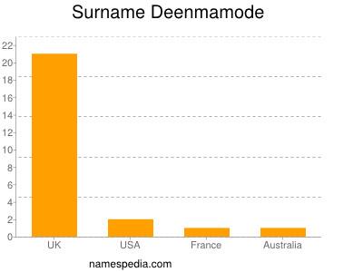 Surname Deenmamode