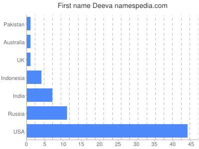 Given name Deeva