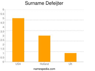 Surname Defeijter