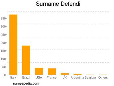 Surname Defendi