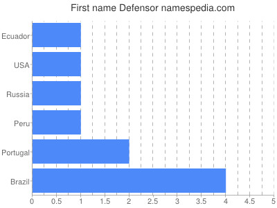 Given name Defensor