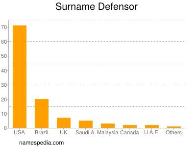 Surname Defensor