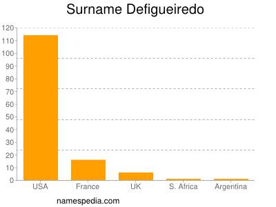 Surname Defigueiredo