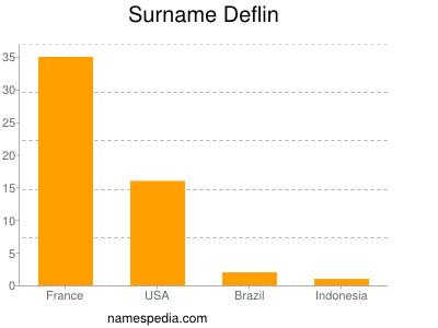 Surname Deflin