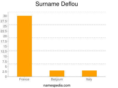 Surname Deflou