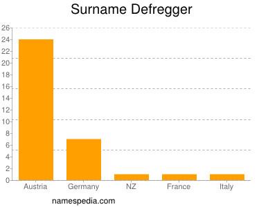Surname Defregger