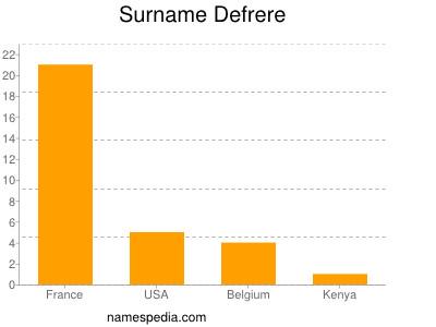 Surname Defrere