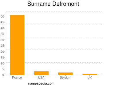 Surname Defromont