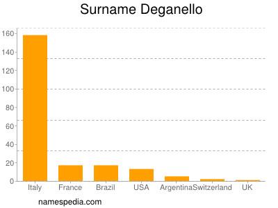 Surname Deganello
