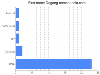 Given name Degang