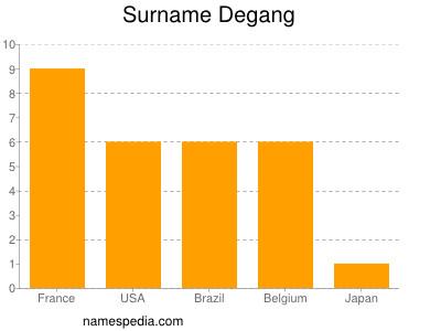 Surname Degang