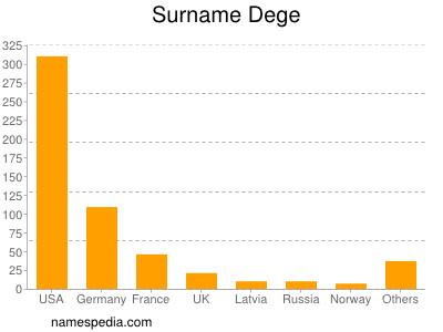 Surname Dege