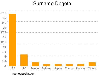Surname Degefa