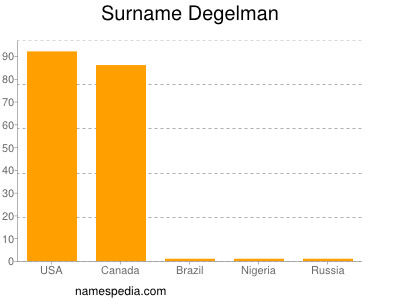 Surname Degelman