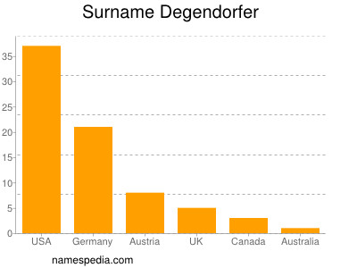 Surname Degendorfer