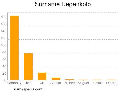 Surname Degenkolb